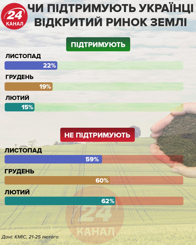 ринок землі ставлення українців статистика