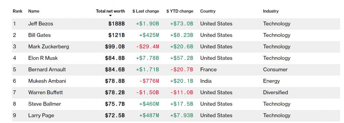 Скриншот Bloomberg